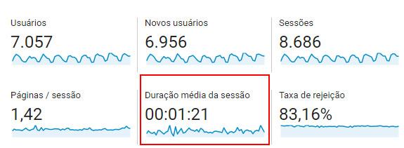 Google Analytics - Duração média da sessão