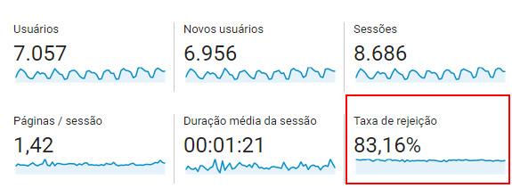 Google Analytics - taxa de rejeição