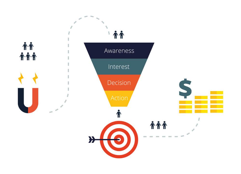Como otimizar a jornada de compra do cliente para vender mais?