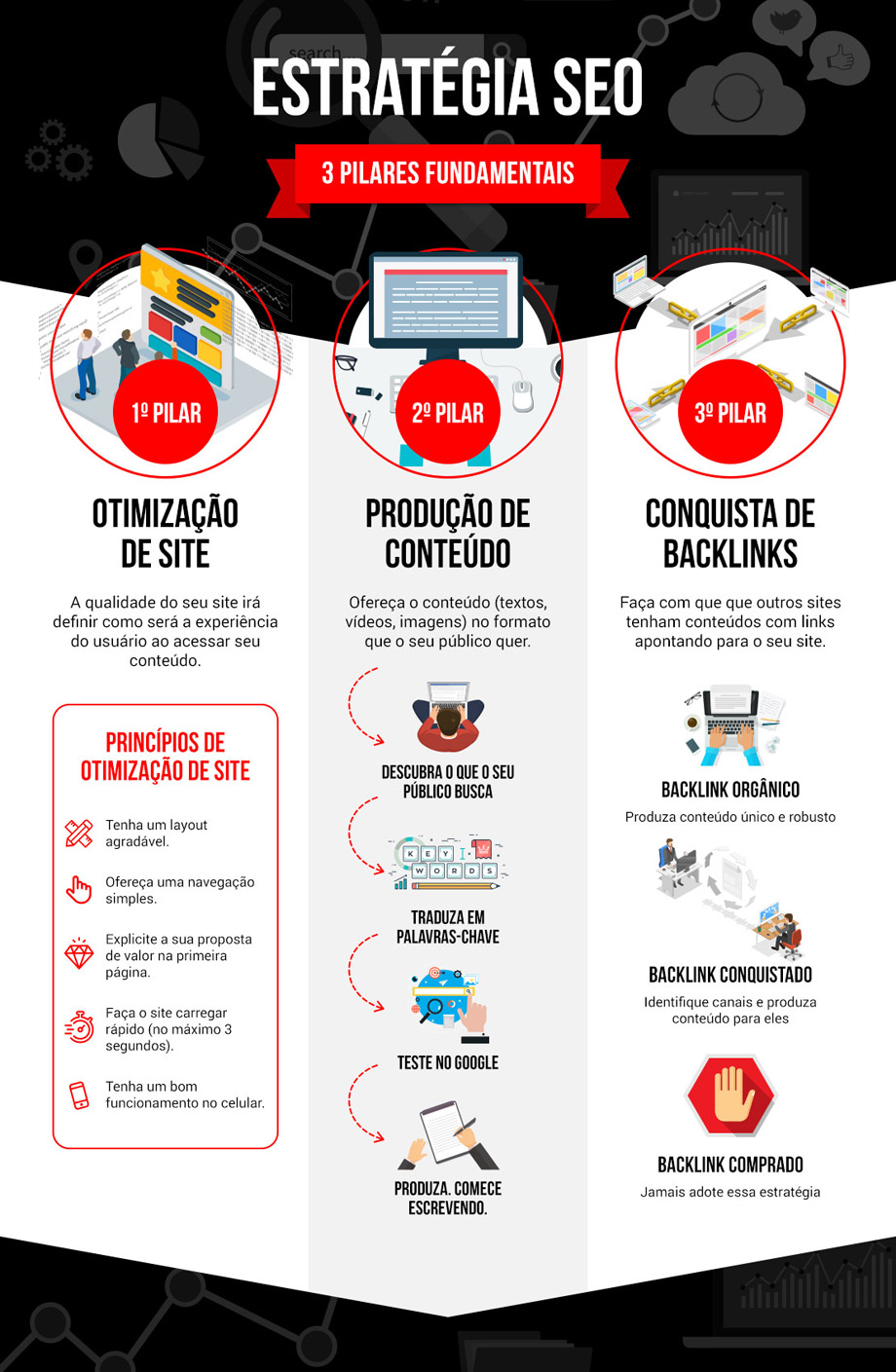 Infográfico Estratégia SEO: Os 3 Pilares Fundamentais