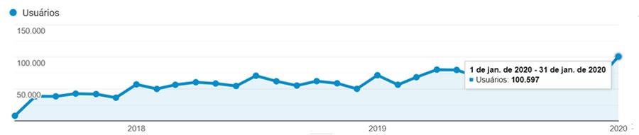 Tráfego Orgânico MRV - 100 mil visitas