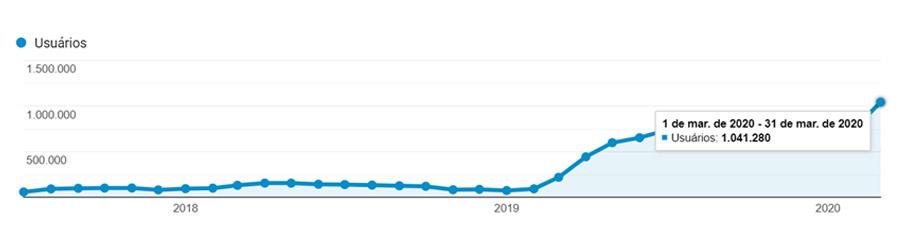 Tráfego orgânico Hipolabor - 1 milhão visitas por mês