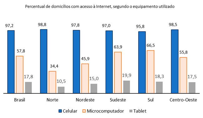 Percentual de domicílios com acesso à internet, segundo o equipamento utilizado