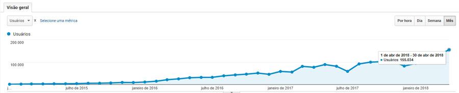 Evolução de resultados - SEO e marketing de conteúdo