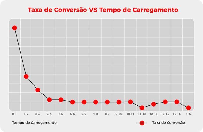 Gráfico - taxa de conversão x tempo de carregamento