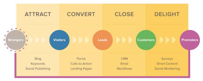 Hubspot - Inbound Marketing