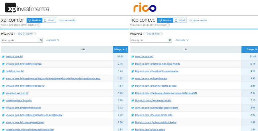 Páginas - Rico e XP Investimentos