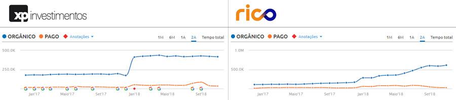 Tráfego orgânico - Rico e XP Investimentos