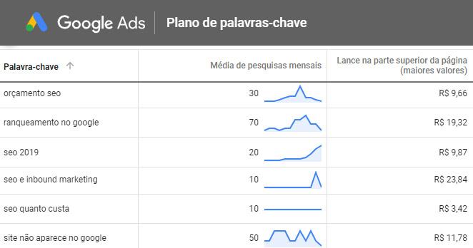 Custo por clique - palavras-chave Flammo (Google Ads)