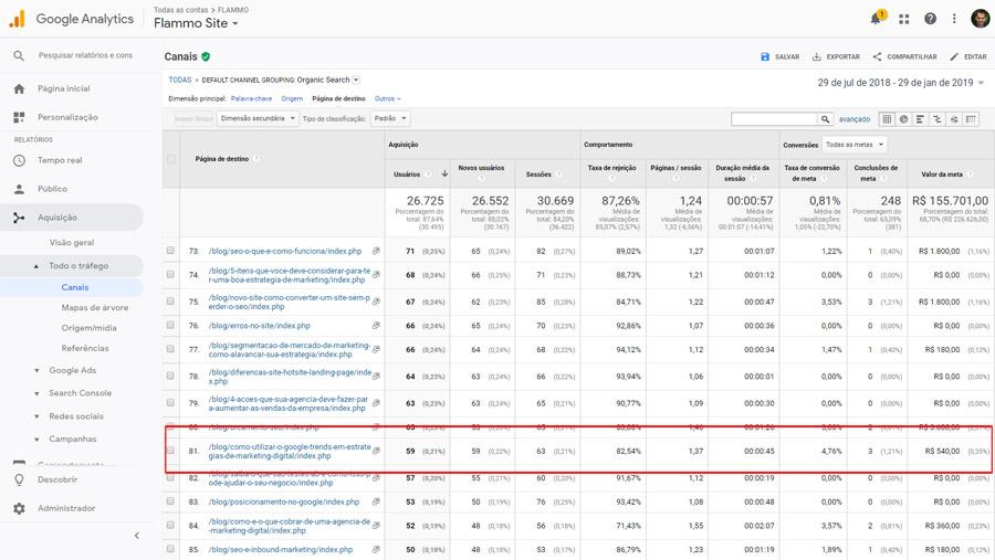 Google Analytics - tempo na página, taxa de conversão, leads