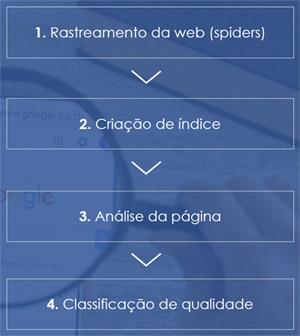 Google - rastreamento e classificação