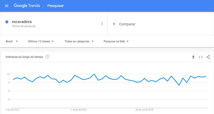 Google Trends - escavadeira