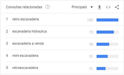 Google Trends - pesquisa relacionadas escavadeira
