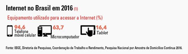 Gráfico acessos via celular - Brasil