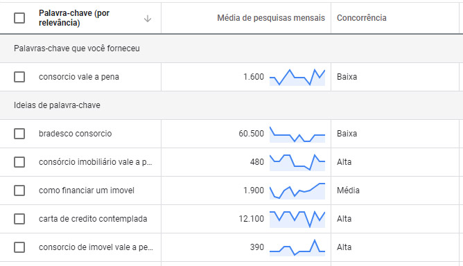 Google Keyword Planner - escolhendo a palavra-chave (exemplo 2)
