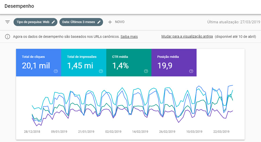 Google Search Console - desempenho