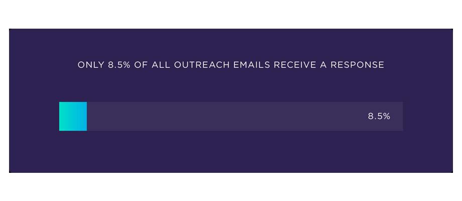Gráfico Backlinko - email outreach