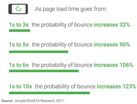 Gráfico impacto de velocidade no site