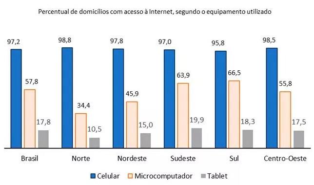 Gráfico - uso de celular domicílios Brasil